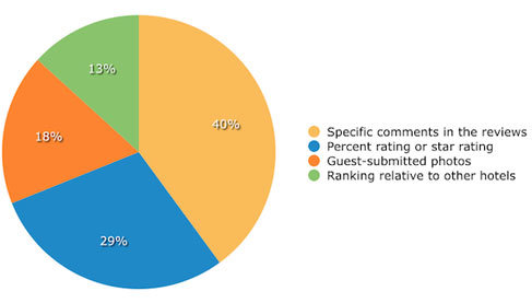 Online Reviews Chart: Why Read Reviews