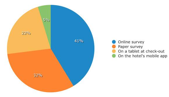 Guest Survey Method