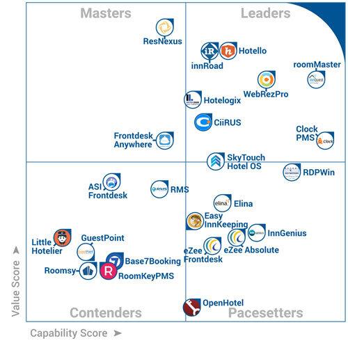 FrontRunners Chart